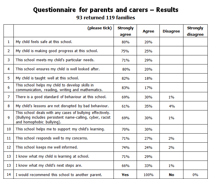 Brief questionnaire for parents?