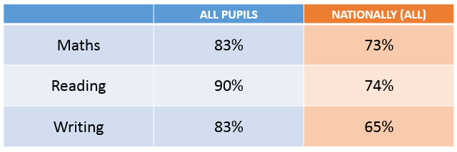 ks1-attainment